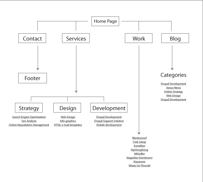 Xenyo_website_sitemap